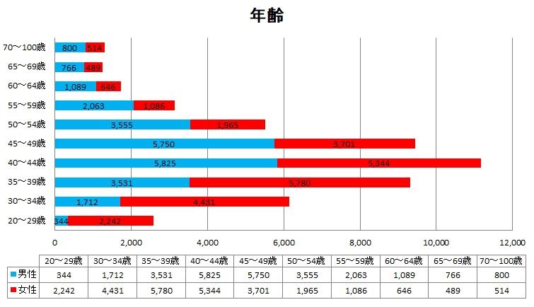 日本ブライダル連盟登録者男女比